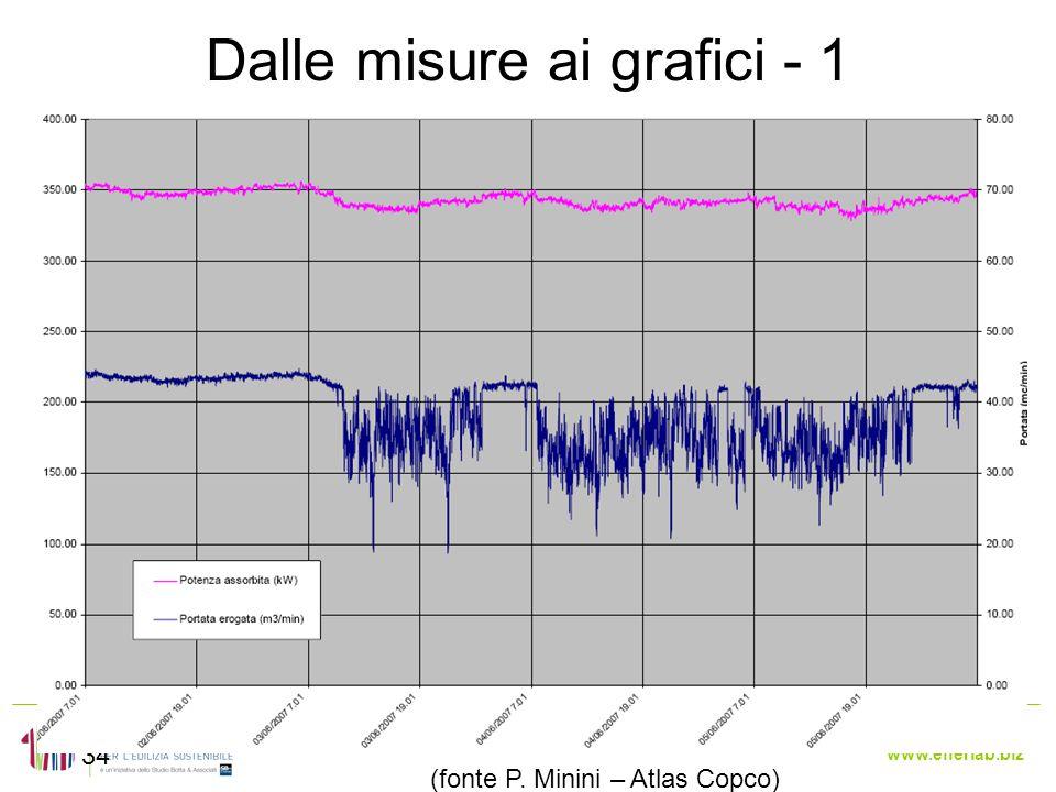 www.enerlab.biz Dalle misure ai grafici - 1 34 (fonte P. Minini – Atlas Copco)