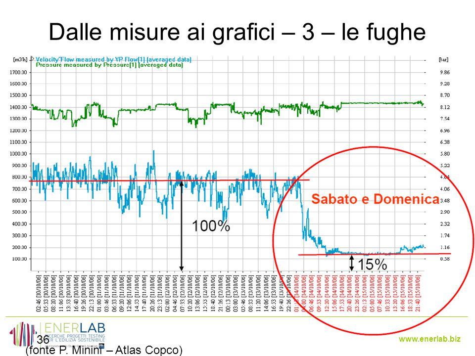 www.enerlab.biz Dalle misure ai grafici – 3 – le fughe 36 (fonte P. Minini – Atlas Copco)