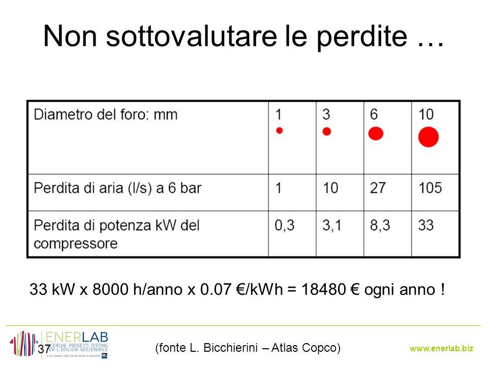 www.enerlab.biz Non sottovalutare le perdite … 37 33 kW x 8000 h/anno x 0.07 €/kWh = 18480 € ogni anno .