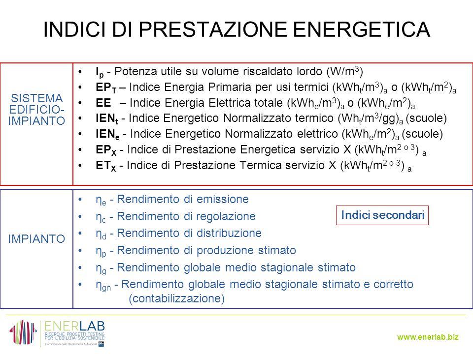 www.enerlab.biz INDICI DI PRESTAZIONE ENERGETICA I p - Potenza utile su volume riscaldato lordo (W/m 3 ) EP T – Indice Energia Primaria per usi termici (kWh t /m 3 ) a o (kWh t /m 2 ) a EE – Indice Energia Elettrica totale (kWh e /m 3 ) a o (kWh e /m 2 ) a IEN t - Indice Energetico Normalizzato termico (Wh t /m 3 /gg) a (scuole) IEN e - Indice Energetico Normalizzato elettrico (kWh e /m 2 ) a (scuole) EP X - Indice di Prestazione Energetica servizio X (kWh t /m 2 o 3 ) a ET X - Indice di Prestazione Termica servizio X (kWh t /m 2 o 3 ) a η e - Rendimento di emissione η c - Rendimento di regolazione η d - Rendimento di distribuzione η p - Rendimento di produzione stimato η g - Rendimento globale medio stagionale stimato η gn - Rendimento globale medio stagionale stimato e corretto (contabilizzazione) SISTEMA EDIFICIO- IMPIANTO IMPIANTO Indici secondari