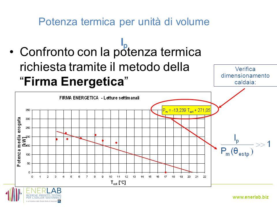 www.enerlab.biz Potenza termica per unità di volume I p Confronto con la potenza termica richiesta tramite il metodo della Firma Energetica Verifica dimensionamento caldaia: