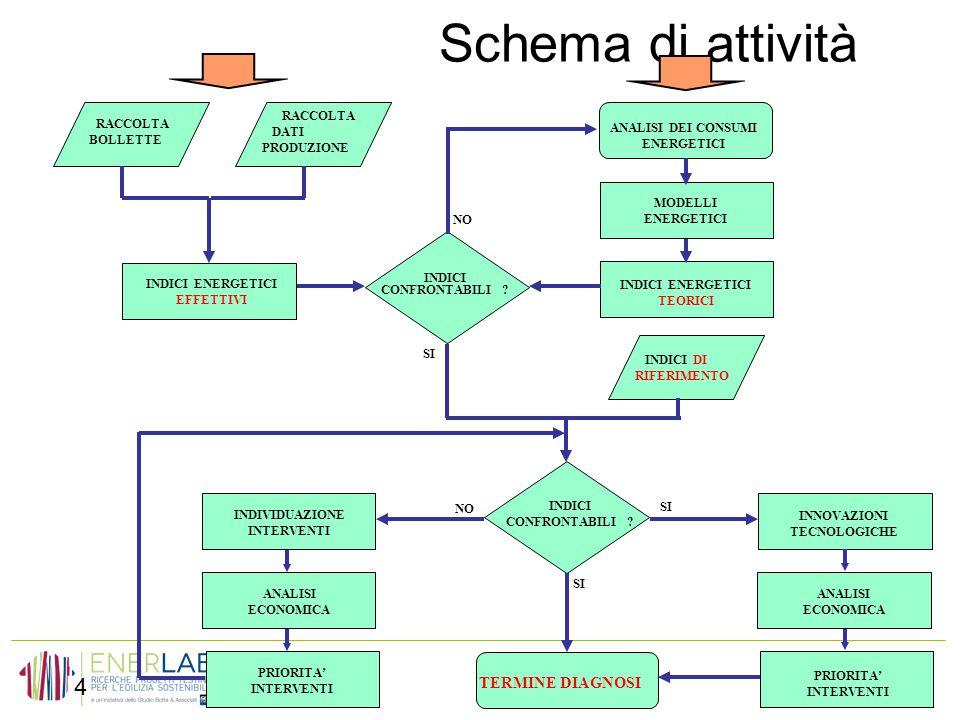 www.enerlab.biz Analisi scarti produzione Nel 2012 è stato introdotto un sistema gestionale che registra tutti i cicli di lavorazione dei prodotti effettuati dalle varie macchine.