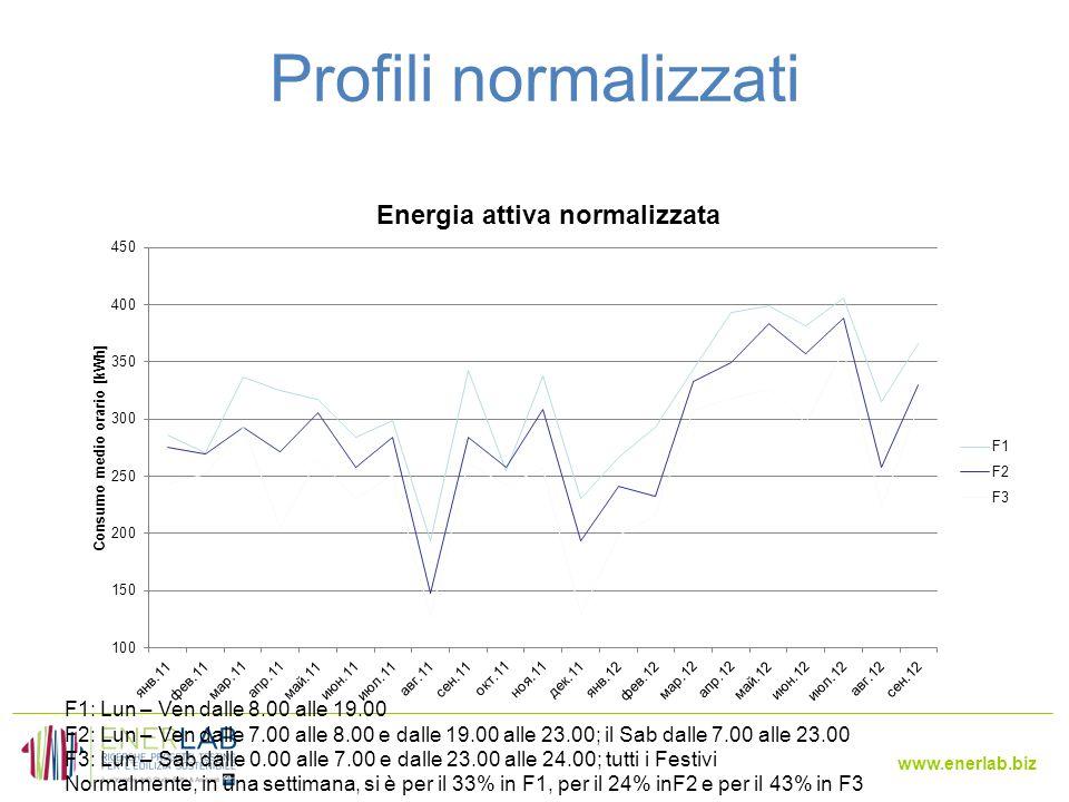 www.enerlab.biz Profili normalizzati F1: Lun – Ven dalle 8.00 alle 19.00 F2: Lun – Ven dalle 7.00 alle 8.00 e dalle 19.00 alle 23.00; il Sab dalle 7.00 alle 23.00 F3: Lun – Sab dalle 0.00 alle 7.00 e dalle 23.00 alle 24.00; tutti i Festivi Normalmente, in una settimana, si è per il 33% in F1, per il 24% inF2 e per il 43% in F3