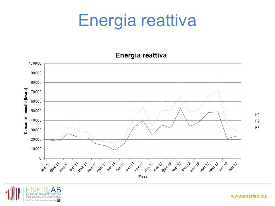 www.enerlab.biz Energia reattiva