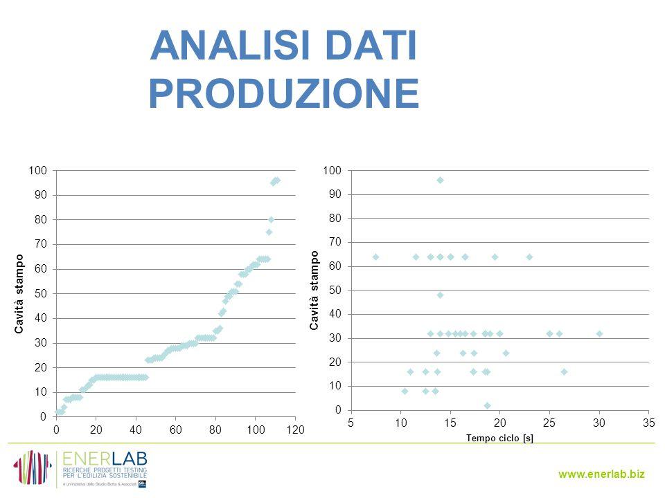 www.enerlab.biz ANALISI DATI PRODUZIONE