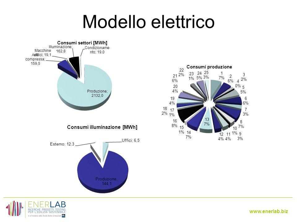 Modello elettrico