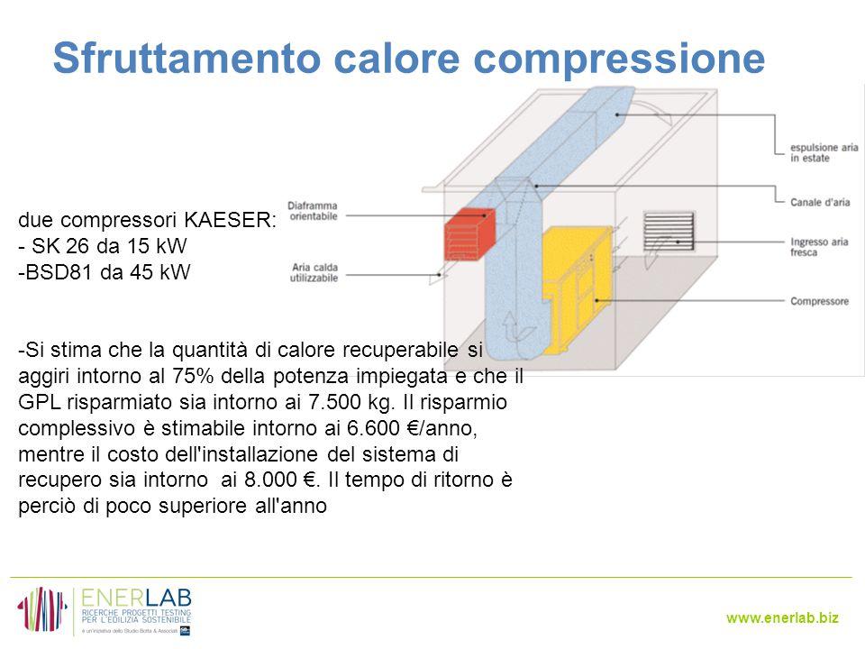 www.enerlab.biz Sfruttamento calore compressione due compressori KAESER: - SK 26 da 15 kW -BSD81 da 45 kW -Si stima che la quantità di calore recuperabile si aggiri intorno al 75% della potenza impiegata e che il GPL risparmiato sia intorno ai 7.500 kg.