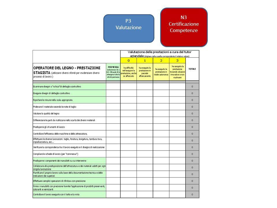 P3 Valutazione N3 Certificazione Competenze