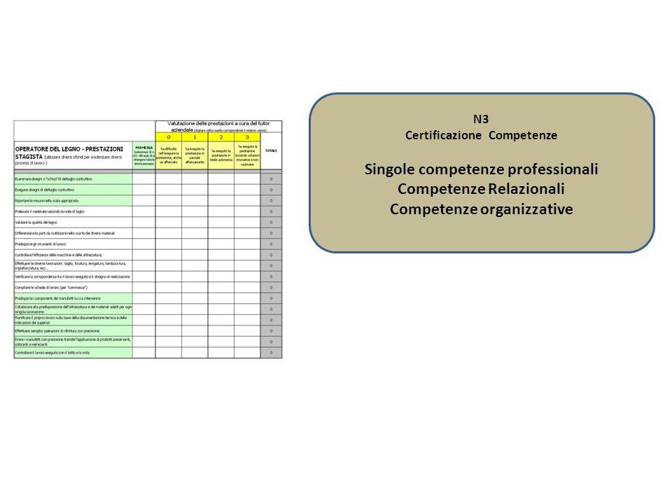 N3 Certificazione Competenze Singole competenze professionali Competenze Relazionali Competenze organizzative