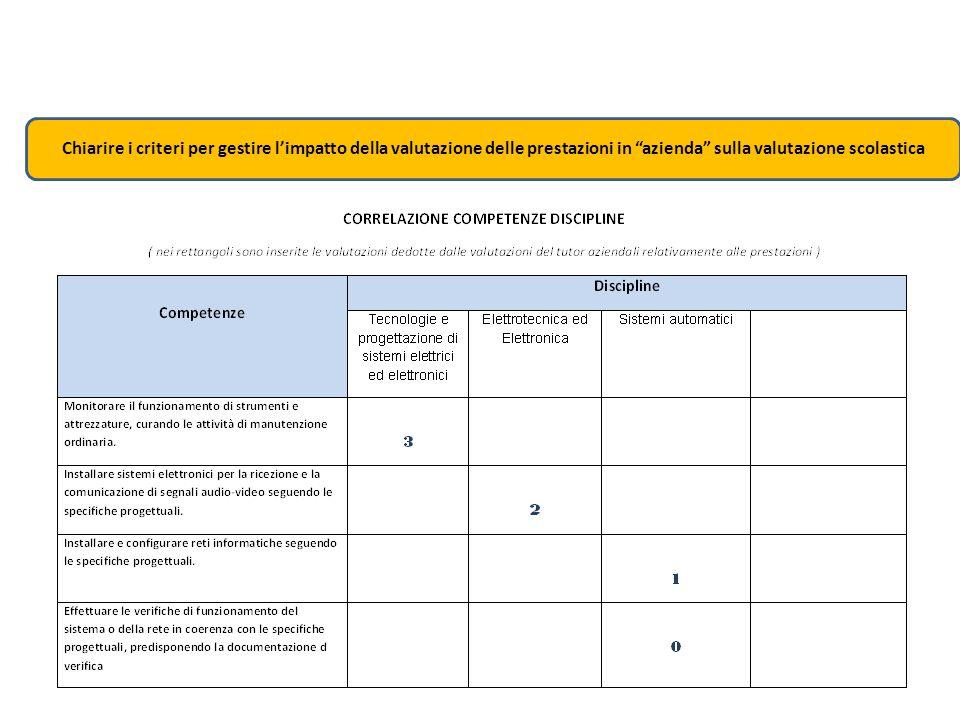 """Chiarire i criteri per gestire l'impatto della valutazione delle prestazioni in """"azienda"""" sulla valutazione scolastica"""