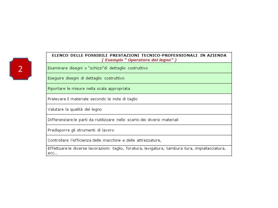 ELENCO DELLE POSSIBILI PRESTAZIONI TECNICO-PROFESSIONALI IN AZIENDA ( Esempio Operatore del legno ) Esaminare disegni o schizzi di dettaglio costruttivo Eseguire disegni di dettaglio costruttivo Riportare le misure nella scala appropriata Prelevare il materiale secondo le note di taglio Valutare la qualità del legno Differenziare le parti da riutilizzare nello scarto dei diversi materiali Predisporre gli strumenti di lavoro Controllare l'efficienza delle macchine e delle attrezzature, Effettuare le diverse lavorazioni: taglio, foratura, levigatura, tambura tura, impiallacciatura, ecc… 2