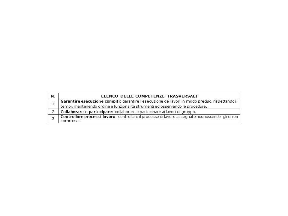 N.ELENCO DELLE COMPETENZE TRASVERSALI 1 Garantire esecuzione compiti: garantire l'esecuzione dei lavori in modo preciso, rispettando i tempi, mantenendo ordine e funzionalità strumenti ed osservando le procedure.