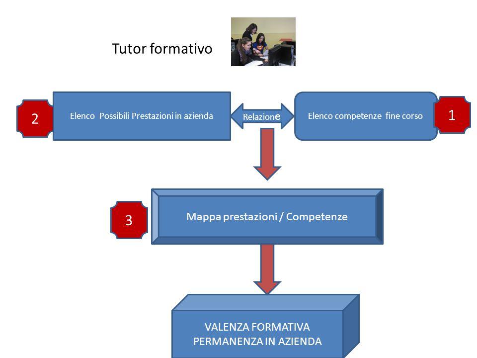 VET & WORK | Valencia, 22 - 23 Aprile 2013 Elenco Possibili Prestazioni in aziendaElenco competenze fine corso Relazion e Mappa prestazioni / Competenze VALENZA FORMATIVA PERMANENZA IN AZIENDA Tutor formativo 1 2 3