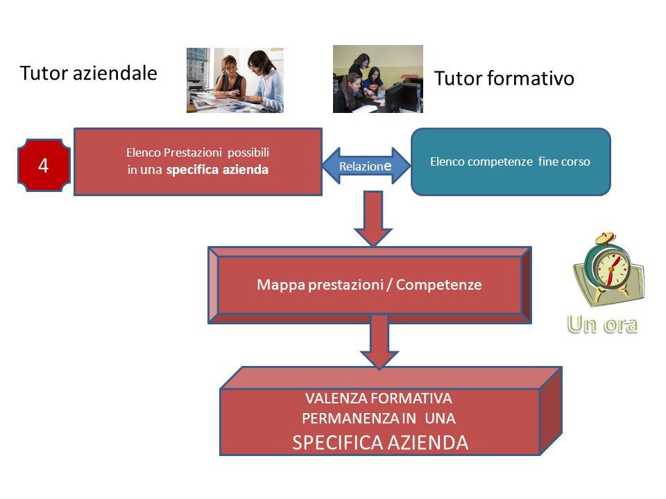 Lo strumento di progettazione dello stage Richiede l'identificazione delle competenze di fine corso.