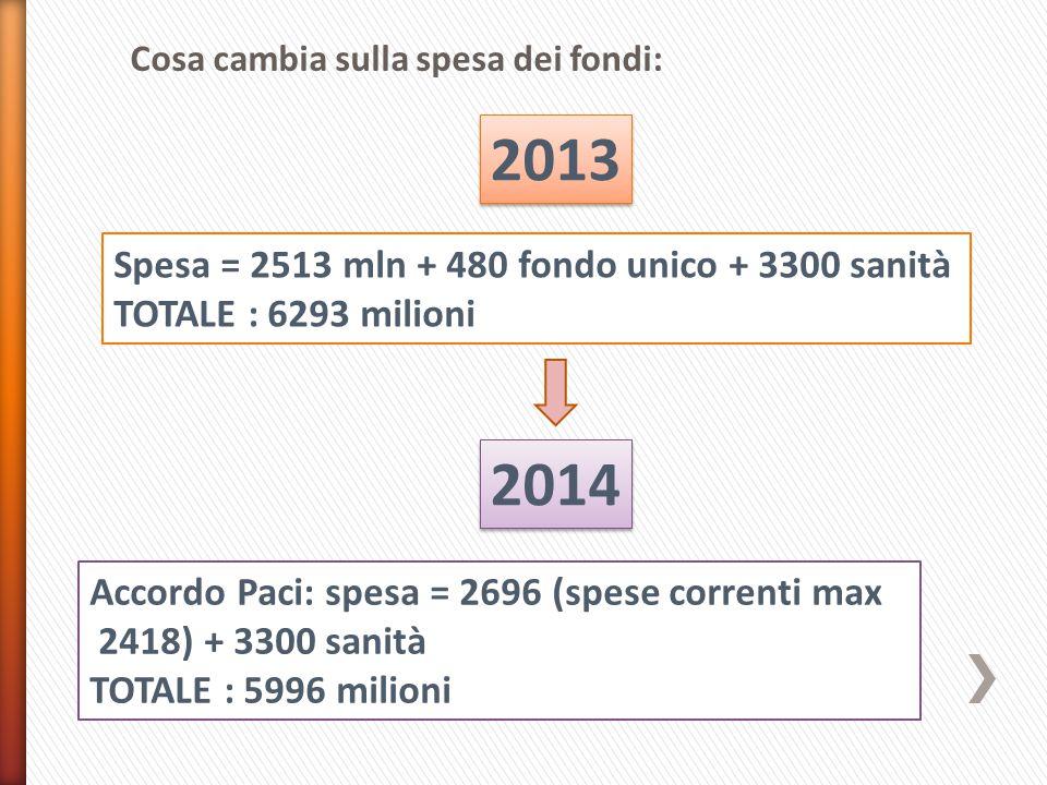 2013 Spesa = 2513 mln + 480 fondo unico + 3300 sanità TOTALE : 6293 milioni 2014 Accordo Paci: spesa = 2696 (spese correnti max 2418) + 3300 sanità TOTALE : 5996 milioni Cosa cambia sulla spesa dei fondi: