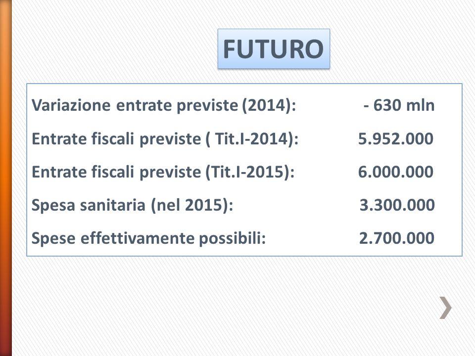 FUTURO Variazione entrate previste (2014): - 630 mln Entrate fiscali previste ( Tit.I-2014): 5.952.000 Entrate fiscali previste (Tit.I-2015): 6.000.000 Spesa sanitaria (nel 2015): 3.300.000 Spese effettivamente possibili: 2.700.000