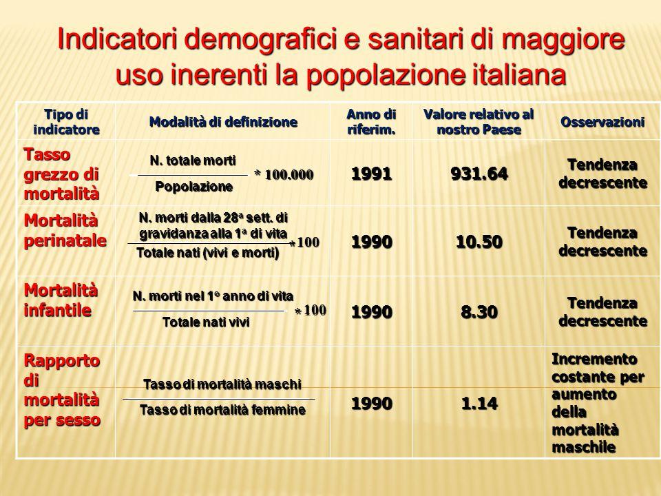 Indicatori demografici e sanitari di maggiore uso inerenti la popolazione italiana Tipo di indicatore Modalità di definizione Anno di riferim. Valore