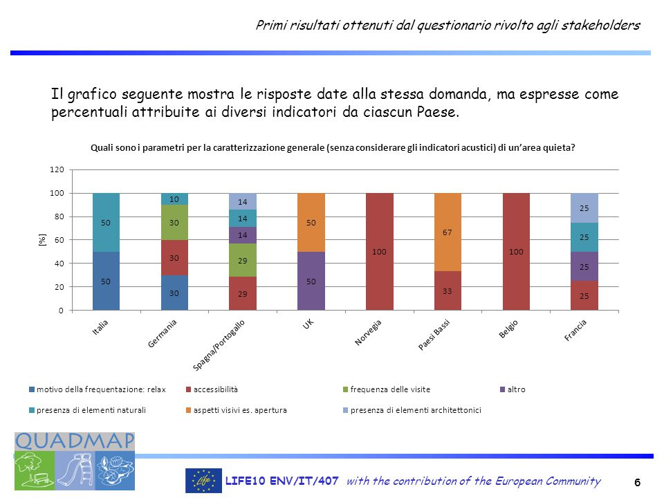 6 LIFE10 ENV/IT/407 with the contribution of the European Community Primi risultati ottenuti dal questionario rivolto agli stakeholders Il grafico seg