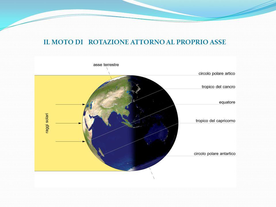 Osservazioni e conseguenze L'asse di rotazione è inclinato Il moto di rotazione è verso Est, antiorario dall'alto.