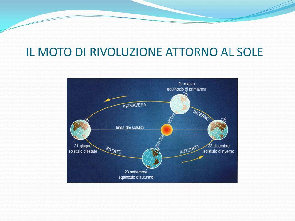 Osservazioni e conseguenze Il moto di rivoluzione disegna un'orbita…..