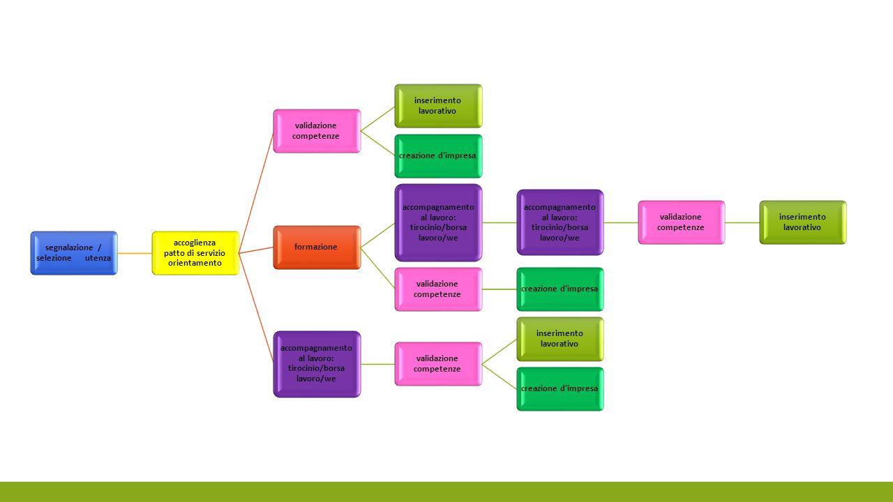 segnalazione / selezione utenza accoglienza patto di servizio orientamento validazione competenze inserimento lavorativo creazione d'impresaformazione