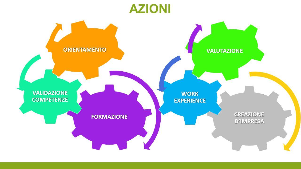 AZIONIFORMAZIONE VALIDAZIONE COMPETENZE ORIENTAMENTO CREAZIONE D'IMPRESA WORK EXPERIENCE VALUTAZIONE