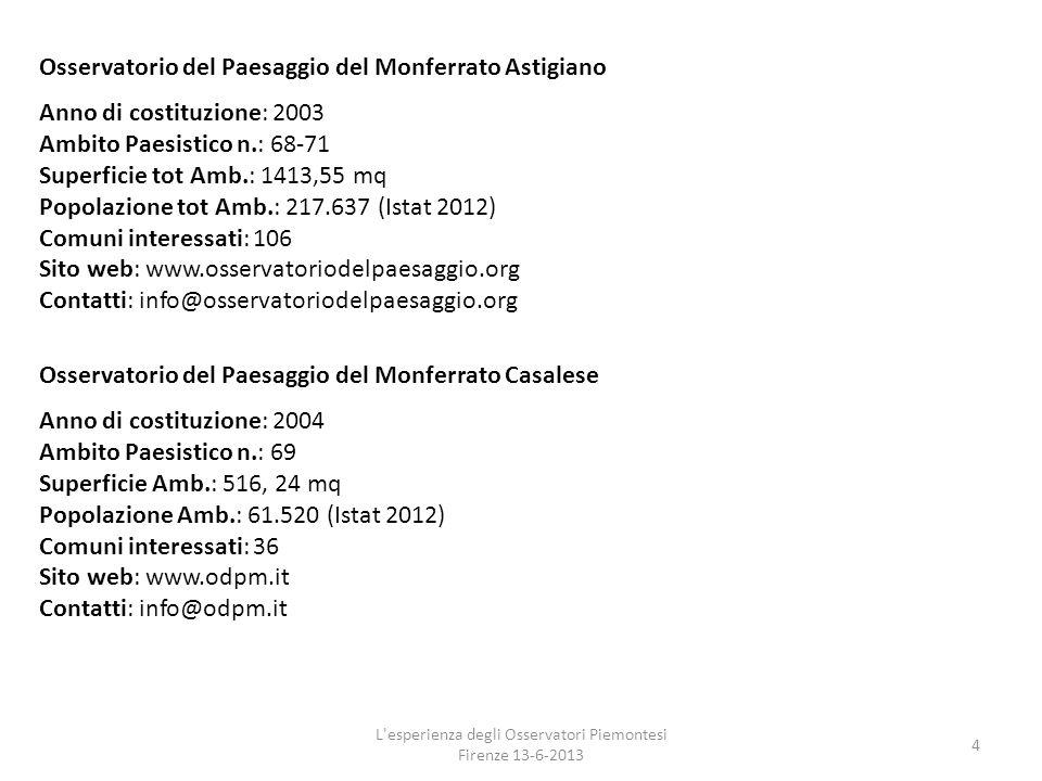 L'esperienza degli Osservatori Piemontesi Firenze 13-6-2013 4 Osservatorio del Paesaggio del Monferrato Astigiano Anno di costituzione: 2003 Ambito Pa
