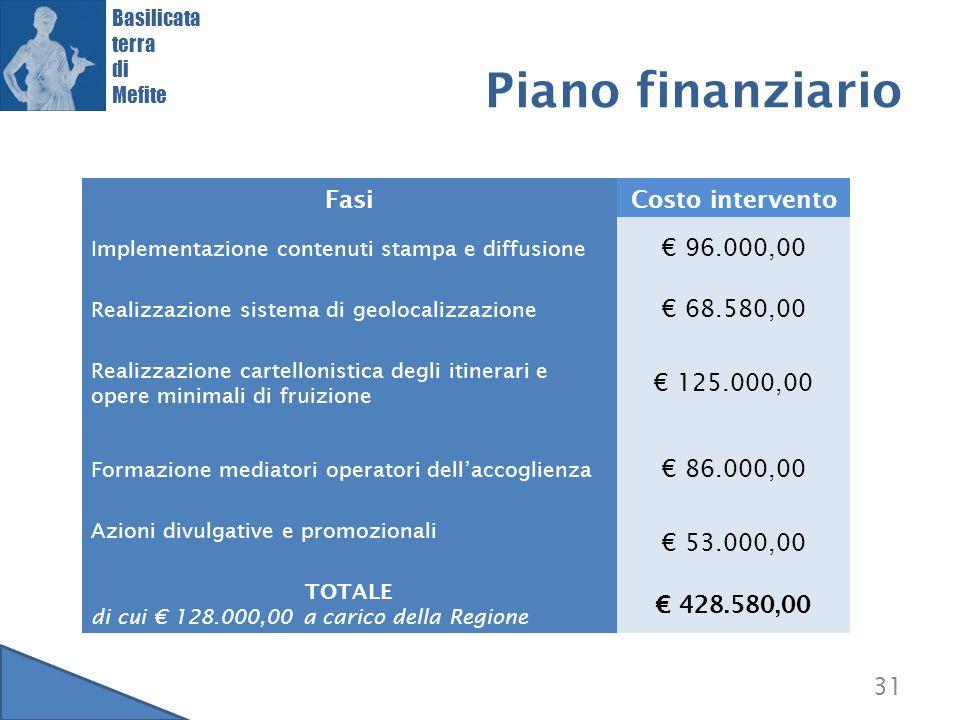 31 Basilicata terra di Mefite Piano finanziario FasiCosto intervento Implementazione contenuti stampa e diffusione € 96.000,00 Realizzazione sistema d