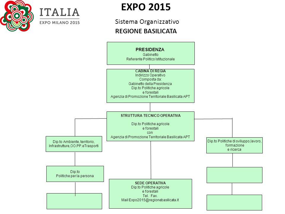 EXPO 2015 Sistema Organizzativo REGIONE BASILICATA PRESIDENZA Gabinetto Referente Politico Istituzionale CABINA DI REGIA Indirizzo Operativo Composta