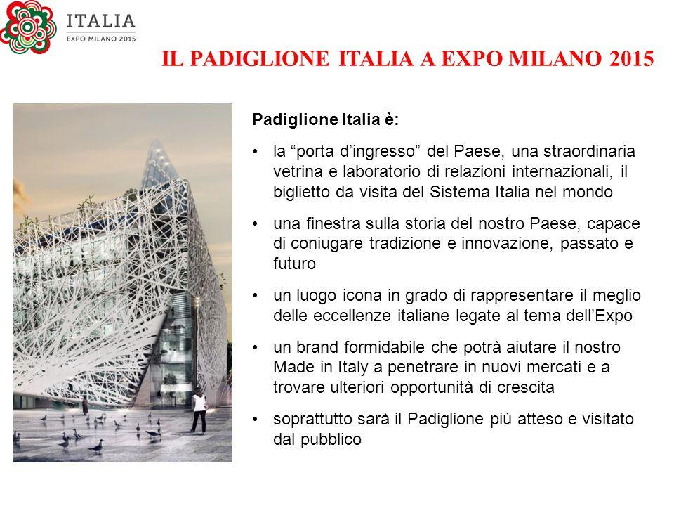 """IL PADIGLIONE ITALIA A EXPO MILANO 2015 Padiglione Italia è: la """"porta d'ingresso"""" del Paese, una straordinaria vetrina e laboratorio di relazioni int"""