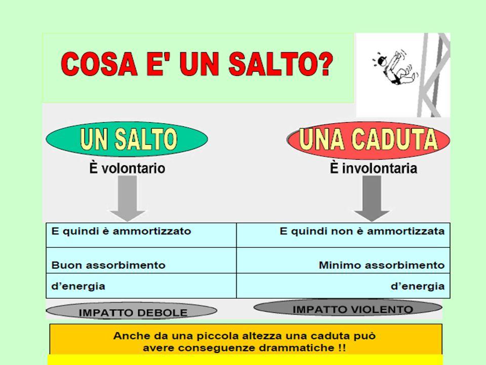 Ministero del Lavoro e delle Politiche Sociali - Direzione Territoriale del Lavoro di Bologna ….