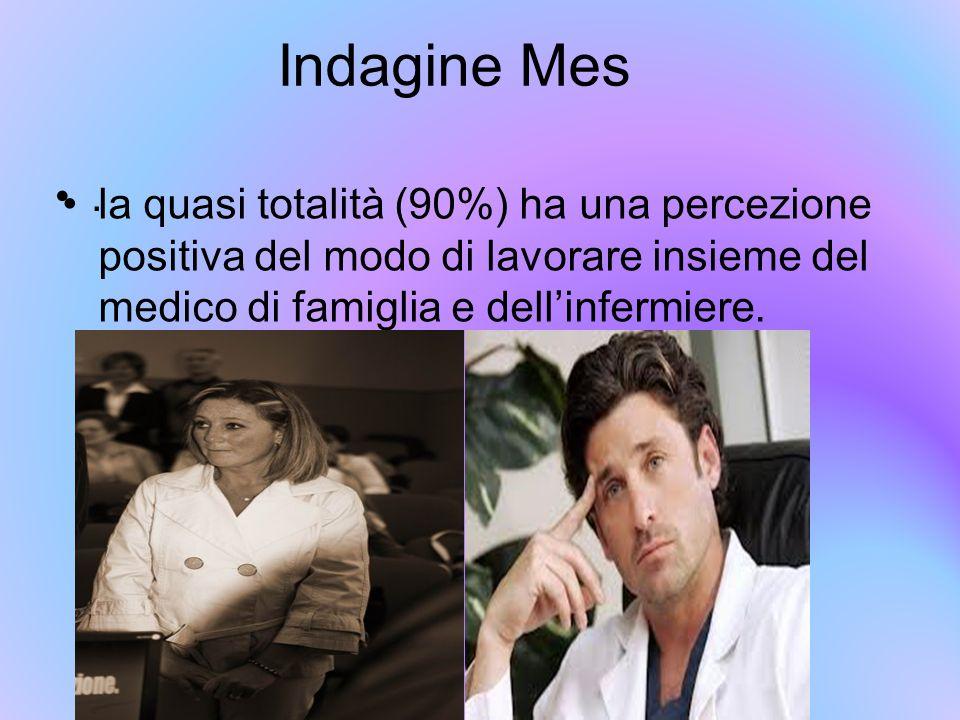 Indagine Mes la quasi totalità (90%) ha una percezione positiva del modo di lavorare insieme del medico di famiglia e dell'infermiere..