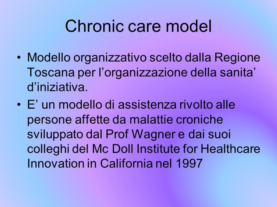 Chronic care model Modello organizzativo scelto dalla Regione Toscana per l'organizzazione della sanita' d'iniziativa. E' un modello di assistenza riv
