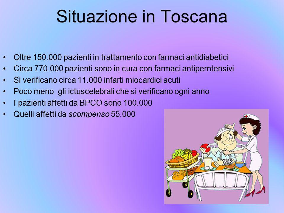 Situazione in Toscana Oltre 150.000 pazienti in trattamento con farmaci antidiabetici Circa 770.000 pazienti sono in cura con farmaci antiperntensivi Si verificano circa 11.000 infarti miocardici acuti Poco meno gli ictuscelebrali che si verificano ogni anno I pazienti affetti da BPCO sono 100.000 Quelli affetti da scompenso 55.000 Oltre 150.000 pazienti in trattamento con farmaci antidiabetici Circa 770.000 pazienti sono in cura con farmaci antiperntensivi Si verificano circa 11.000 infarti miocardici acuti Poco meno gli ictuscelebrali che si verificano ogni anno I pazienti affetti da BPCO sono 100.000 Quelli affetti da scompenso 55.000