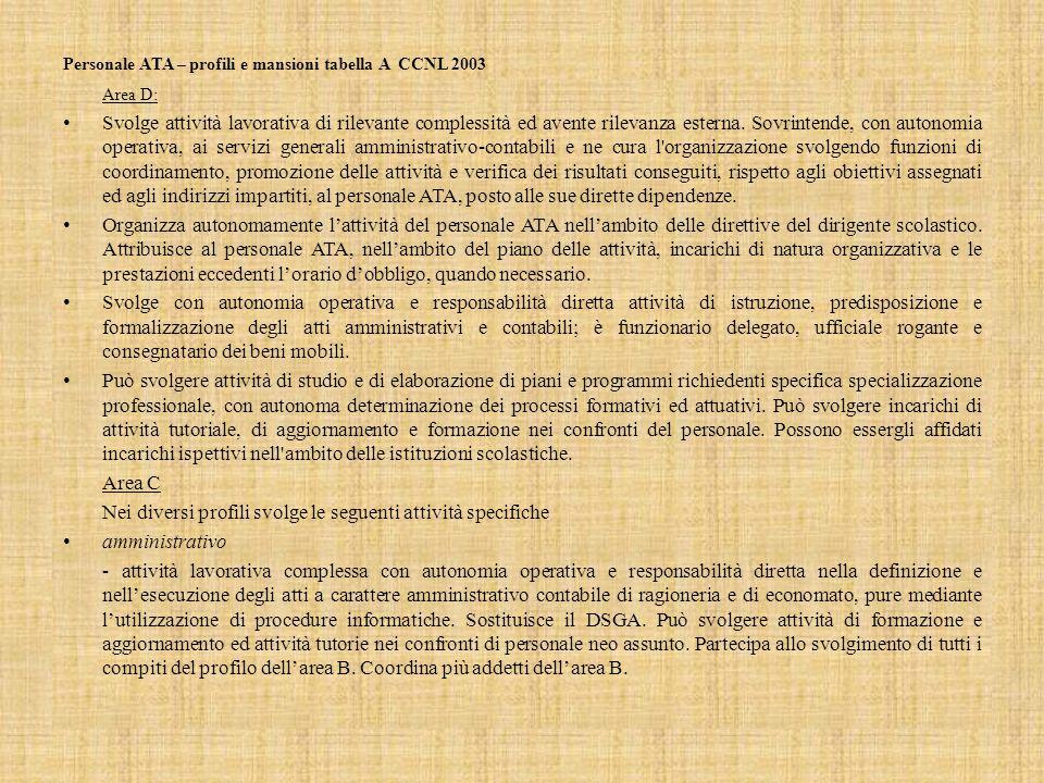 Personale ATA – profili e mansioni tabella A CCNL 2003 Area D: Svolge attività lavorativa di rilevante complessità ed avente rilevanza esterna.