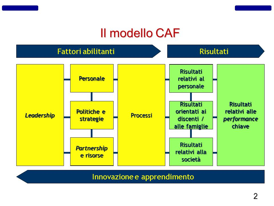 2 Il modello CAF Risultati relativi alle performance chiave Risultati relativi al personale Risultati orientati ai discenti / alle famiglie Risultati