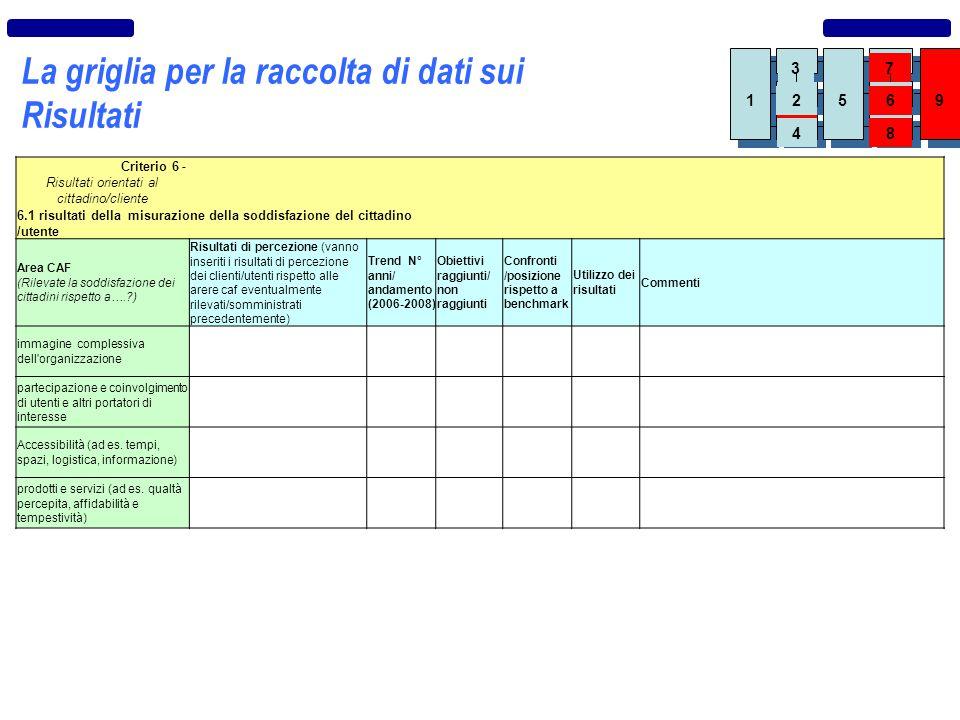 La griglia per la raccolta di dati sui Risultati Criterio 6 - Risultati orientati al cittadino/cliente 6.1 risultati della misurazione della soddisfaz