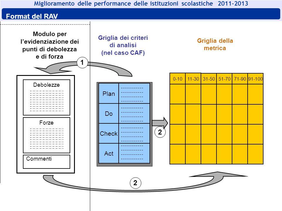 Sintesi del RAV Nelle slide successive sono riportati i risultati della Scuola per ogni sottocriterio.