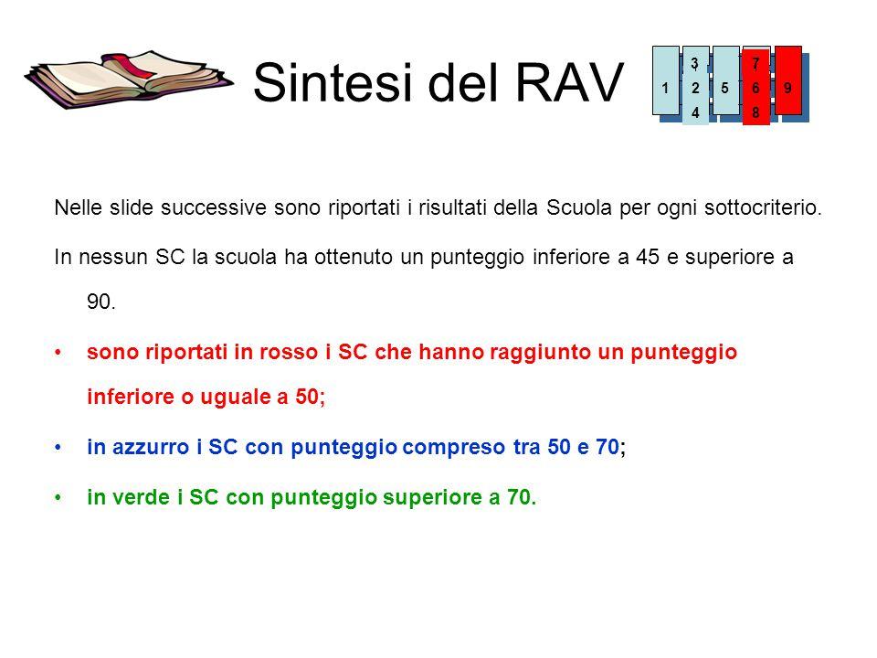 Sintesi del RAV Nelle slide successive sono riportati i risultati della Scuola per ogni sottocriterio. In nessun SC la scuola ha ottenuto un punteggio