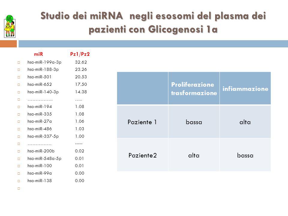 Studio dei miRNA negli esosomi del plasma dei pazienti con Glicogenosi 1a miR Pz1/Pz2  hsa-miR-199a-3p32.62  hsa-miR-188-3p23.26  hsa-miR-50120.53