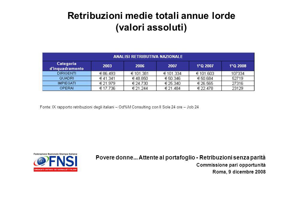 Povere donne... Attente al portafoglio - Retribuzioni senza parità Commissione pari opportunità Roma, 9 dicembre 2008 Retribuzioni medie totali annue