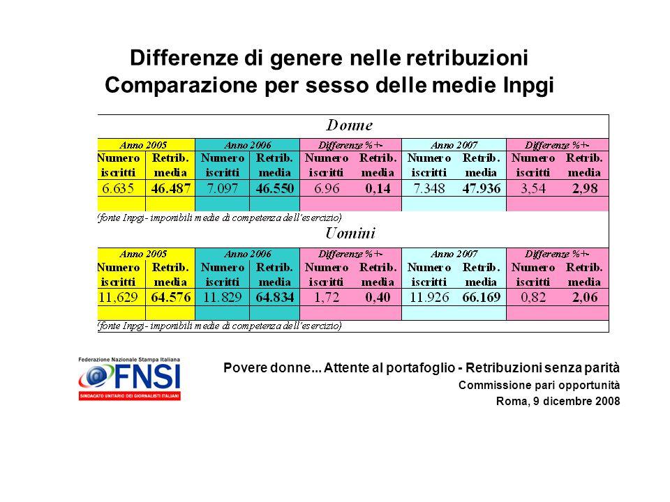Povere donne... Attente al portafoglio - Retribuzioni senza parità Commissione pari opportunità Roma, 9 dicembre 2008 Differenze di genere nelle retri