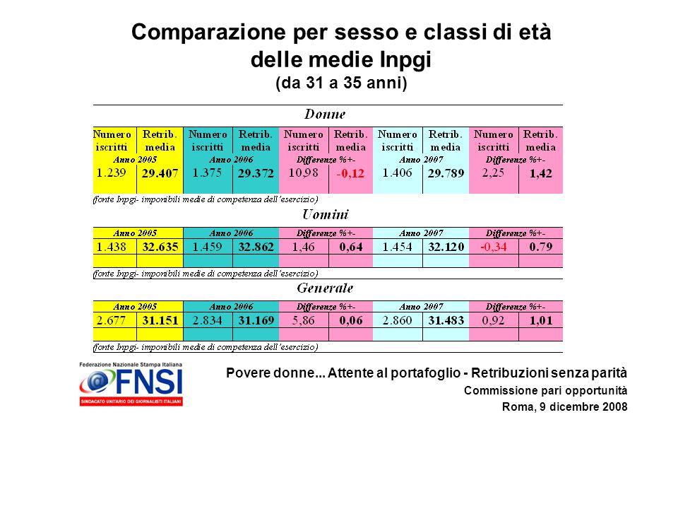 Povere donne... Attente al portafoglio - Retribuzioni senza parità Commissione pari opportunità Roma, 9 dicembre 2008 Comparazione per sesso e classi