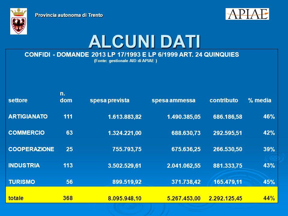 2727 ALCUNI DATI Provincia autonoma di Trento CONFIDI - DOMANDE 2013 LP 17/1993 E LP 6/1999 ART.