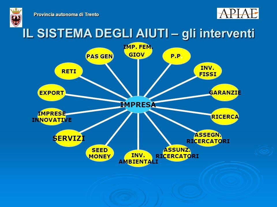 IL SISTEMA DEGLI AIUTI – gli interventi Provincia autonoma di Trento IMPRESA IMP.