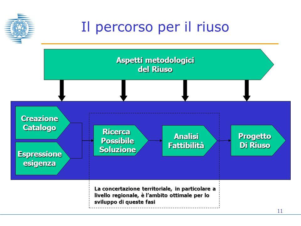 11 Il percorso per il riuso Espressioneesigenza RicercaPossibileSoluzione AnalisiFattibilità Progetto Di Riuso CreazioneCatalogo Aspetti metodologici del Riuso La concertazione territoriale, in particolare a livello regionale, è l'ambito ottimale per lo sviluppo di queste fasi