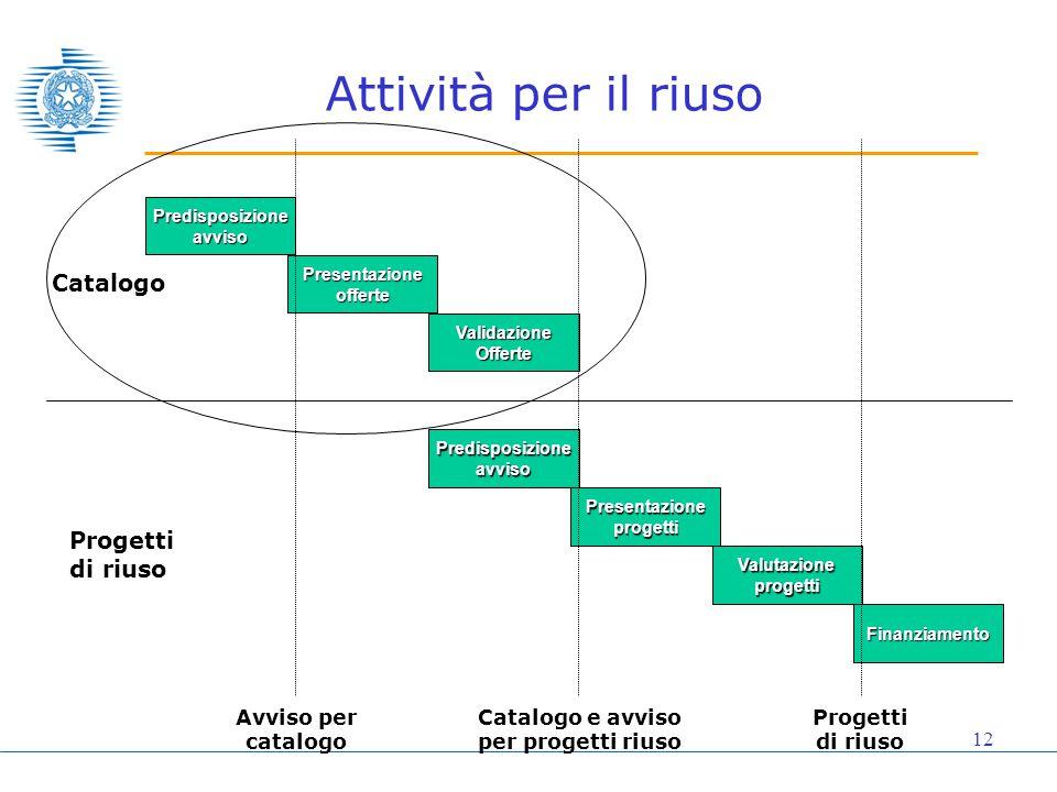 12 Attività per il riuso Catalogo Progetti di riuso Predisposizioneavviso Presentazioneofferte ValidazioneOfferte Predisposizioneavviso Presentazionep