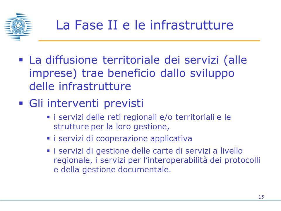 15 La Fase II e le infrastrutture  La diffusione territoriale dei servizi (alle imprese) trae beneficio dallo sviluppo delle infrastrutture  Gli int