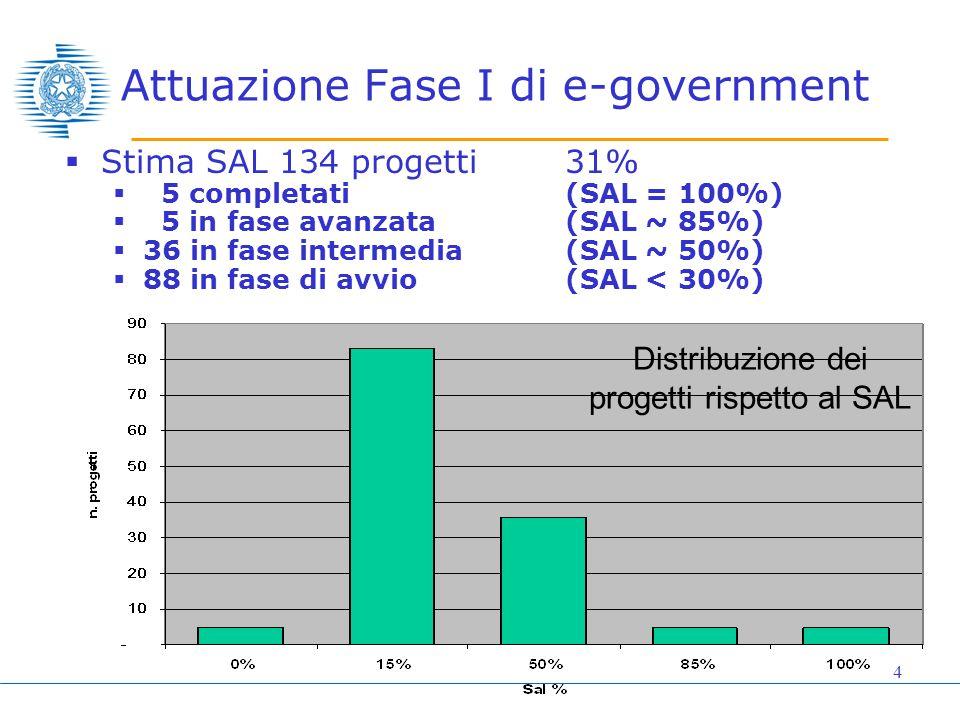 4 Attuazione Fase I di e-government  Stima SAL 134 progetti31%  5 completati (SAL = 100%)  5 in fase avanzata (SAL ~ 85%)  36 in fase intermedia (SAL ~ 50%)  88 in fase di avvio(SAL < 30%) Distribuzione dei progetti rispetto al SAL