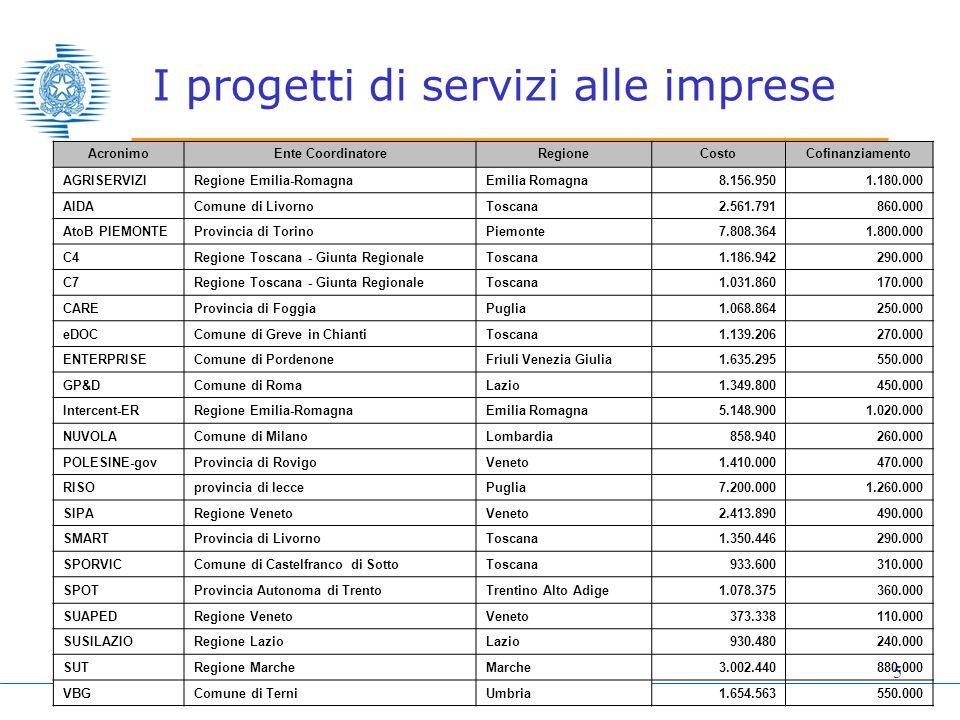 5 I progetti di servizi alle imprese AcronimoEnte CoordinatoreRegioneCostoCofinanziamento AGRISERVIZIRegione Emilia-RomagnaEmilia Romagna 8.156.950 1.180.000 AIDAComune di LivornoToscana 2.561.791 860.000 AtoB PIEMONTEProvincia di TorinoPiemonte 7.808.364 1.800.000 C4Regione Toscana - Giunta RegionaleToscana 1.186.942 290.000 C7Regione Toscana - Giunta RegionaleToscana 1.031.860 170.000 CAREProvincia di FoggiaPuglia 1.068.864 250.000 eDOCComune di Greve in ChiantiToscana 1.139.206 270.000 ENTERPRISEComune di PordenoneFriuli Venezia Giulia 1.635.295 550.000 GP&DComune di RomaLazio 1.349.800 450.000 Intercent-ERRegione Emilia-RomagnaEmilia Romagna 5.148.900 1.020.000 NUVOLAComune di MilanoLombardia 858.940 260.000 POLESINE-govProvincia di RovigoVeneto 1.410.000 470.000 RISOprovincia di leccePuglia 7.200.000 1.260.000 SIPARegione VenetoVeneto 2.413.890 490.000 SMARTProvincia di LivornoToscana 1.350.446 290.000 SPORVICComune di Castelfranco di SottoToscana 933.600 310.000 SPOTProvincia Autonoma di TrentoTrentino Alto Adige 1.078.375 360.000 SUAPEDRegione VenetoVeneto 373.338 110.000 SUSILAZIORegione LazioLazio 930.480 240.000 SUTRegione MarcheMarche 3.002.440 880.000 VBGComune di TerniUmbria 1.654.563 550.000